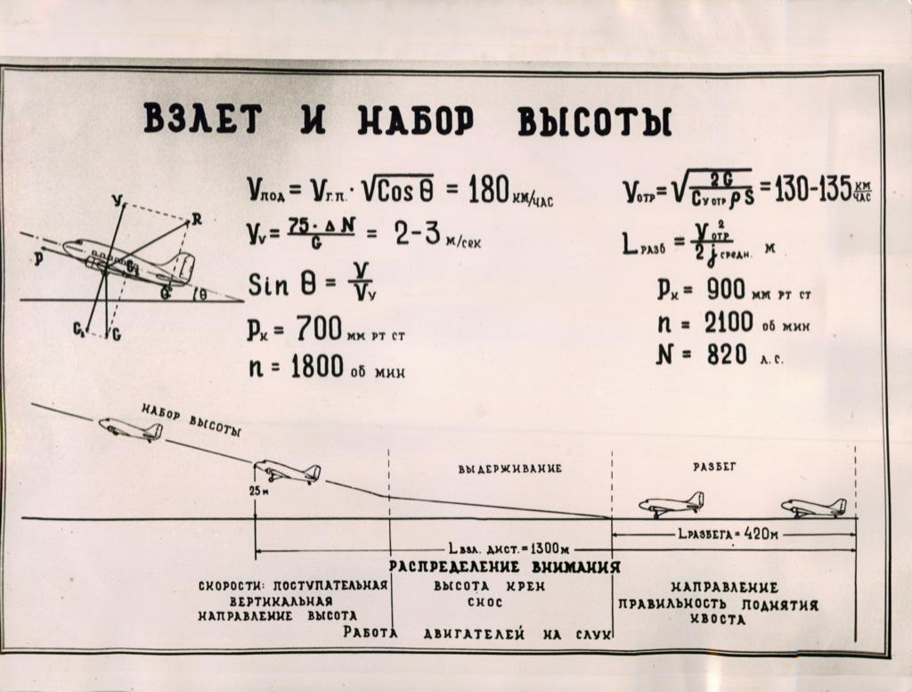 Схема «Взлет инабор высоты» (СССР)