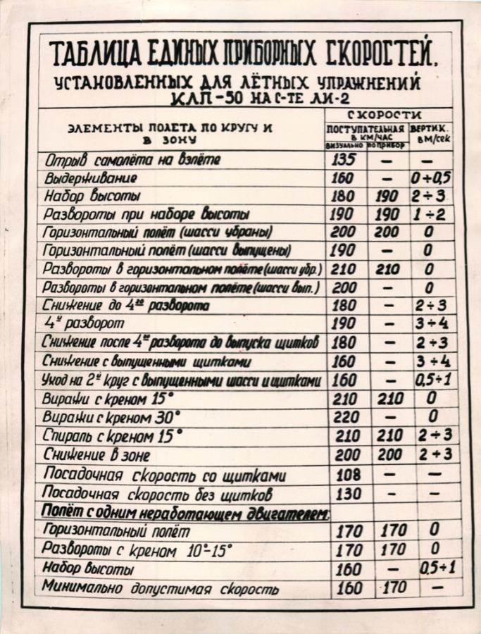 Таблица единых приборных скоростей (СССР)