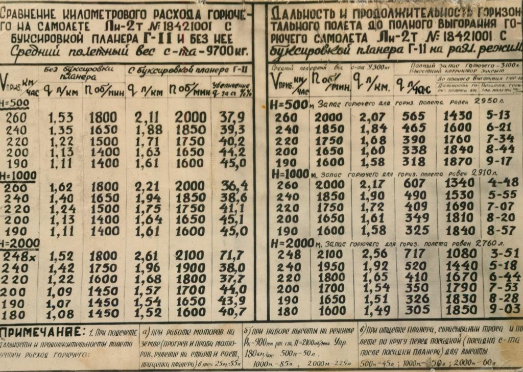 Таблица «Сравнение километрового расхода горючего насамолет Ли-2т» (СССР)