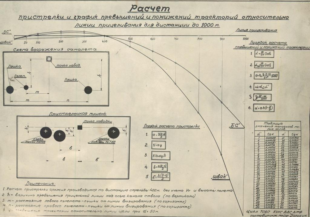 Расчет пристрелки играфик превышений ипонижений траекторий относительно линии прицеливания для дистанций до1000 м (СССР)