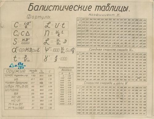 Баллистические таблицы (СССР)
