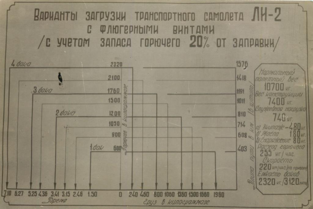 Схема «Варианты загрузки транспортного самолета Ли-2 сфлюгерными винтами сучетом запаса горючего 20% отзаправки» (СССР)