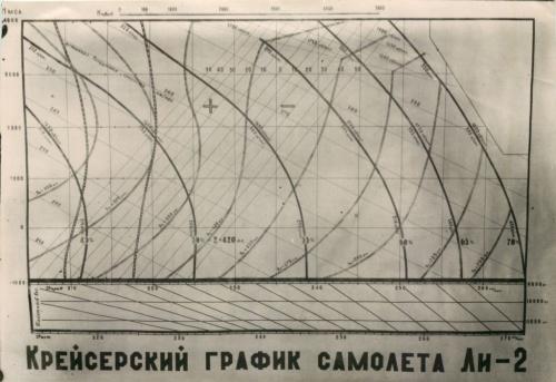 График «Крейсерский график самолета Ли-2» (СССР)