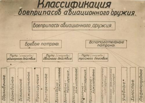 Классификация боеприпасов авиационного оружия (СССР)