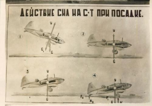 Таблица «Действие сил насамолет при посадке» (СССР)
